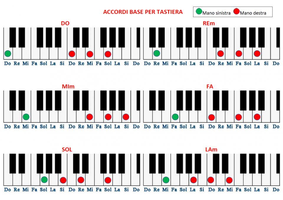 Accordi tastiera